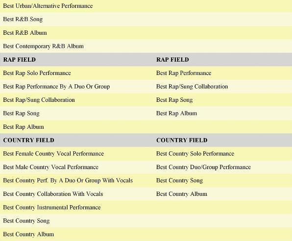 Grammy Comparison Chart