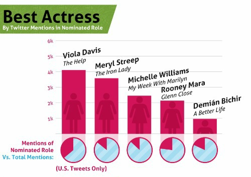 Our Oscar picks against Facebook and Twitter