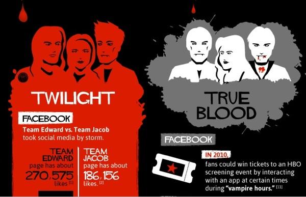 Vampires gone viral