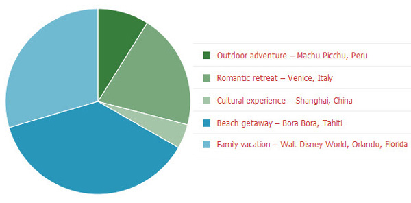 Reader poll: Vacation picks
