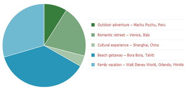 Reader poll: Vacation picks