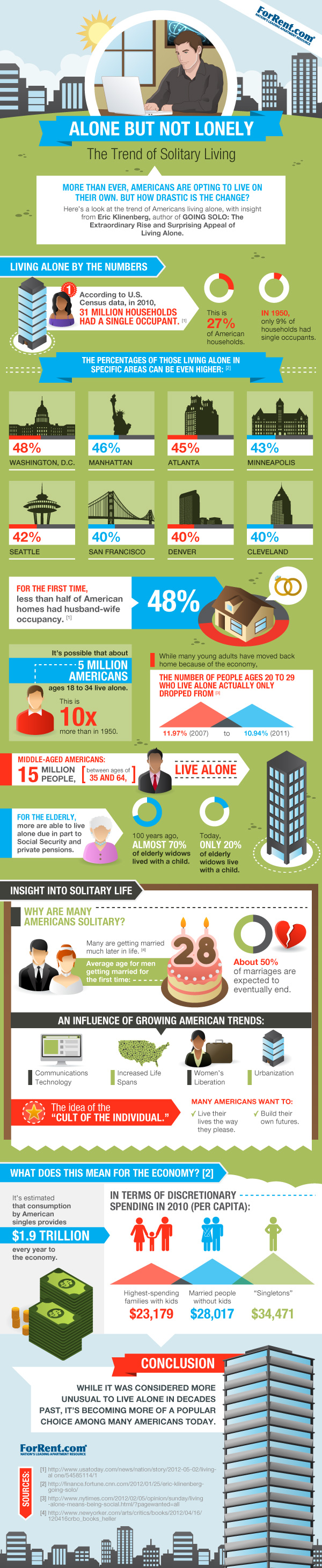Infographic from ForRent.com