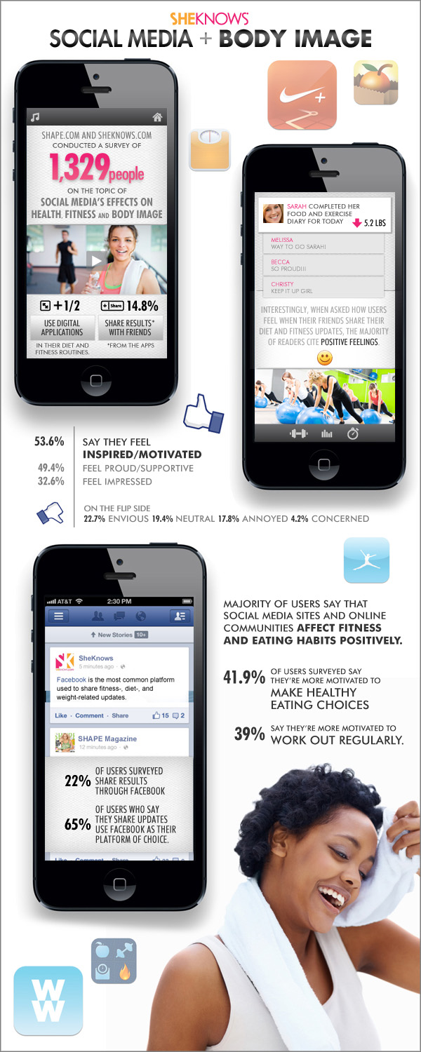 Shape and SheKnows social media + body infographic