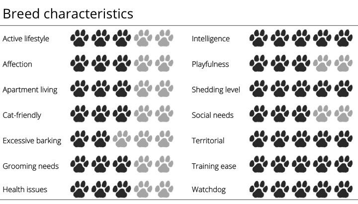 german shepherd breed characteristics