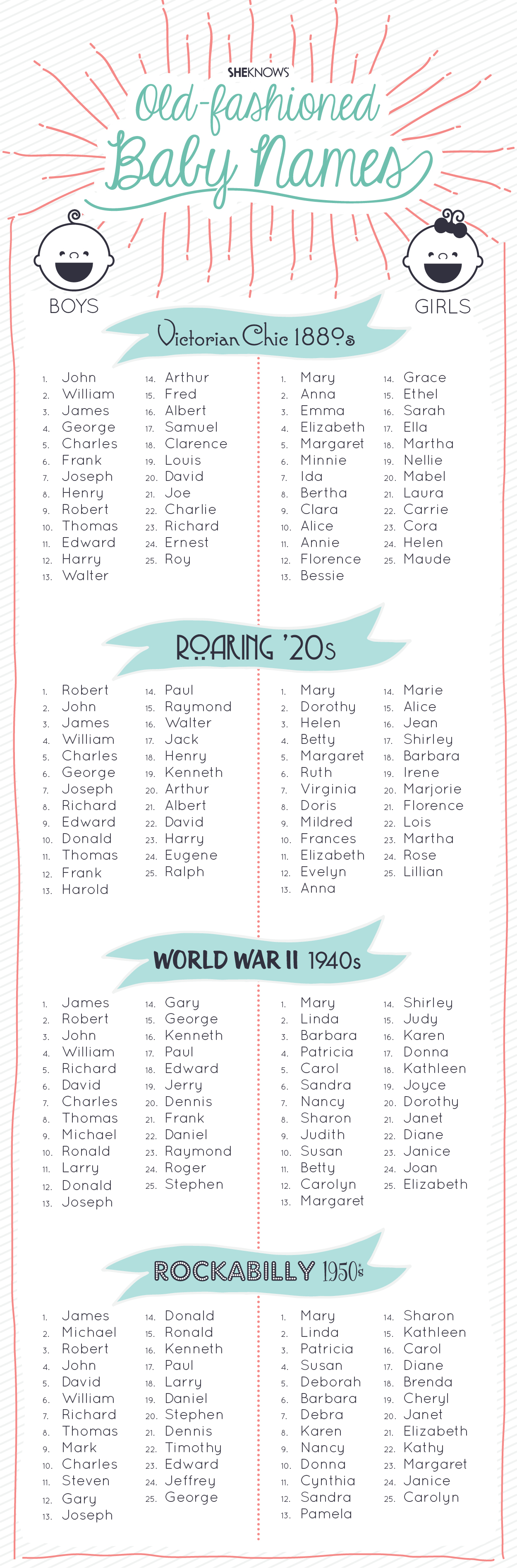 Old-fashioned boy names and girl names