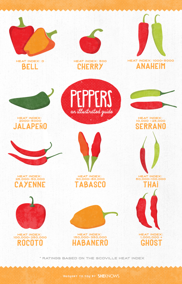 Types of peppers