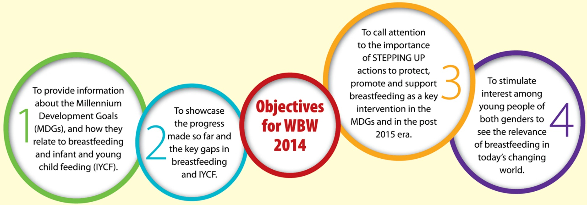 Promoting World Breastfeeding Week