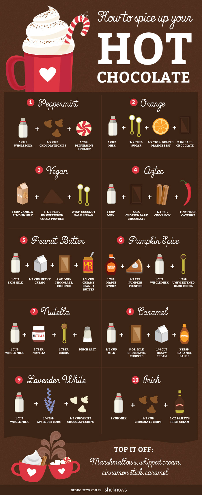 Different Types of Chocolate: 10 Charts to Master Chocolate
