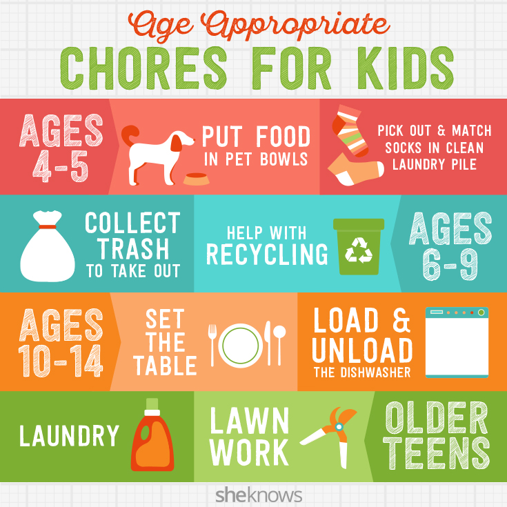 A quick & simple guide to picking the right chores for your kid