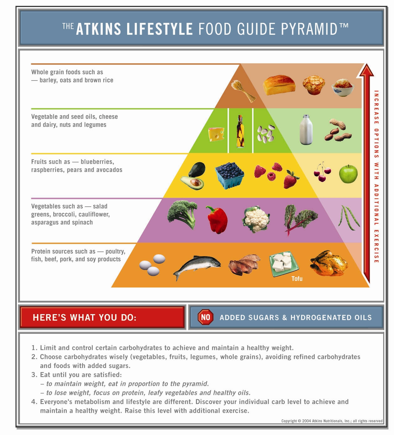Atkins Lifestyle Food Guide Pyramid